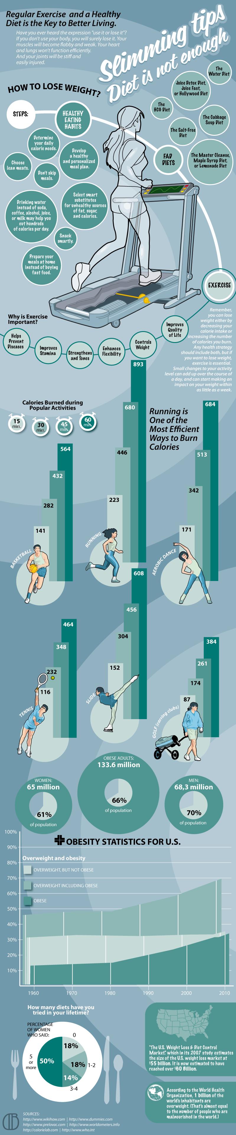 Laufband und Gewichtsverlust